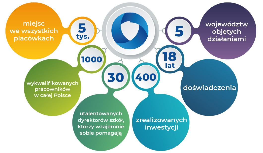 5tys. miejsc we wszystkich placówkach 1000 wykwalifikowanych pracowników w całej Polsce 30 utalentowanych dyrektorów szkół, któzy wzajemnie sobie pomagają 400 zrealizowanych inwestycji 18 lat doświadczenia 5 województw objętych działaniami